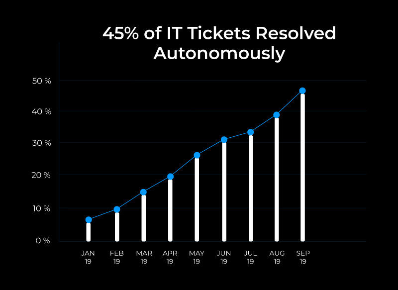 Graph of benefits from IT service desk tickets Automation